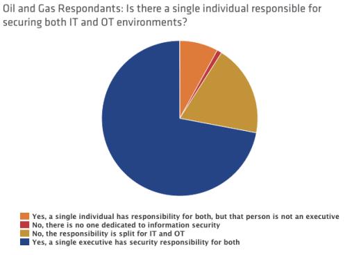 IT-OT-Security-Survey.png