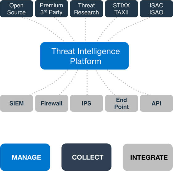 threat-intelligence-platform