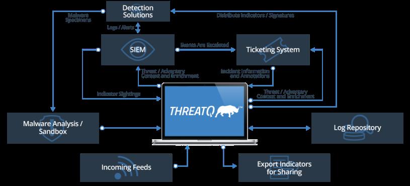 threatq3-architecture-2017.png