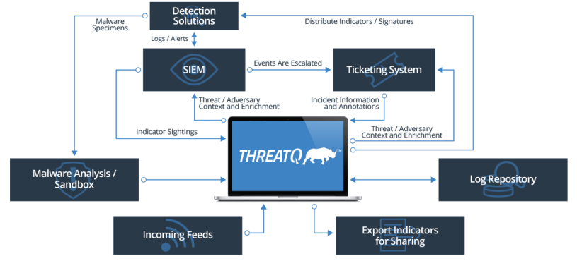 threatq3-architecture-2017.png